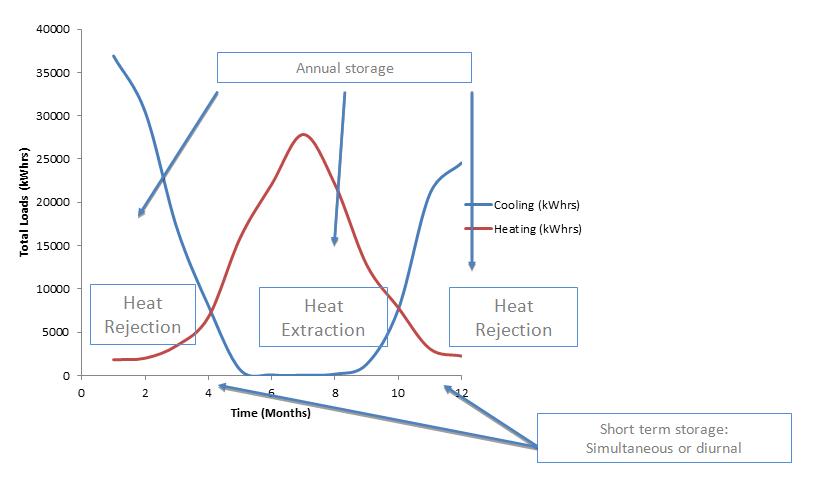 Geoexchange and Energy Storage