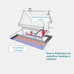 7 Benefits of Powering Your Hydronic Heating with Geoexchange