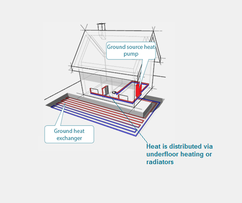 Powering Your Hydronic Heating with Geoexchange